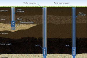 Характеристики различных скважин на воду
