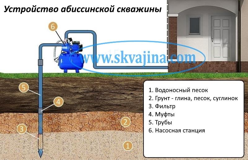 Строение абиссинской скважины